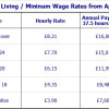 National Minimum Wage Increases - April 2019